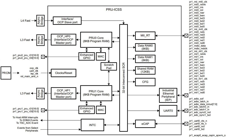 PRUSS scheme