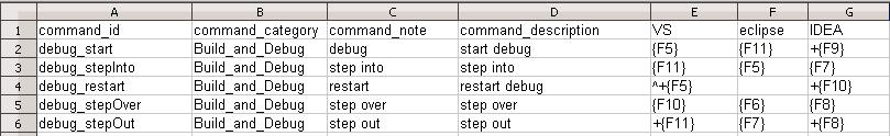 Пример конфигурации команд