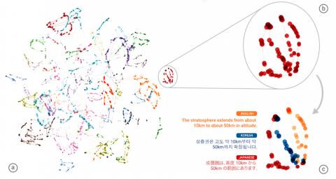 графичиское изображение работы перевода