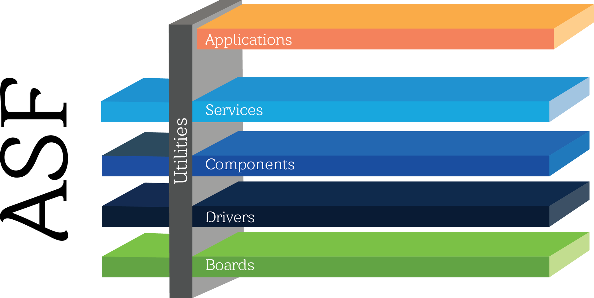 Atmel Software Framework (ASF): как это работает? / Блог