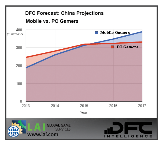 dfc intelligence forecasts global video game