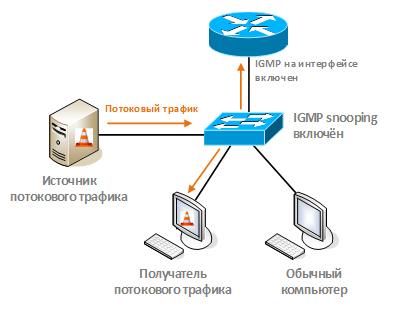 Оптимизация передачи multicast-трафика в локальной сети с