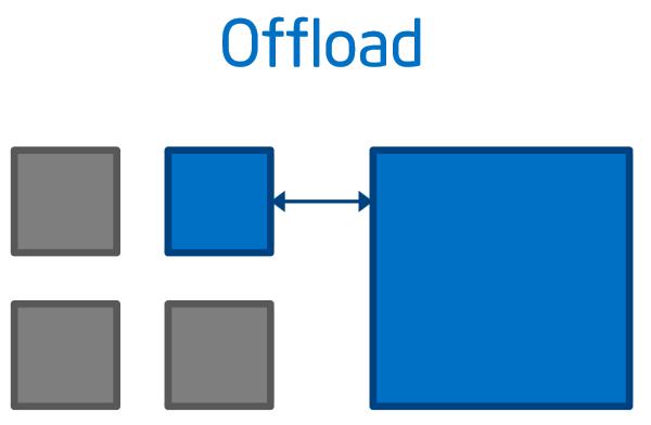 Распараллеливание алгоритма Штрассена на Intel® Xeon Phi(TM)