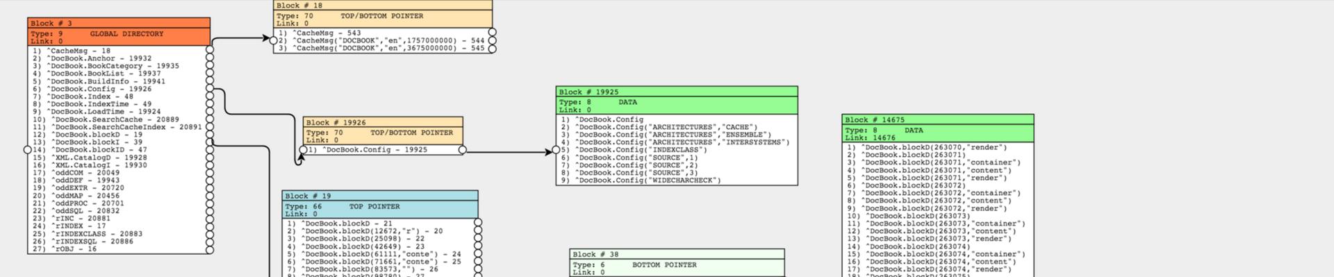 Блоки. Внутреннее устройство файла базы данных Cache