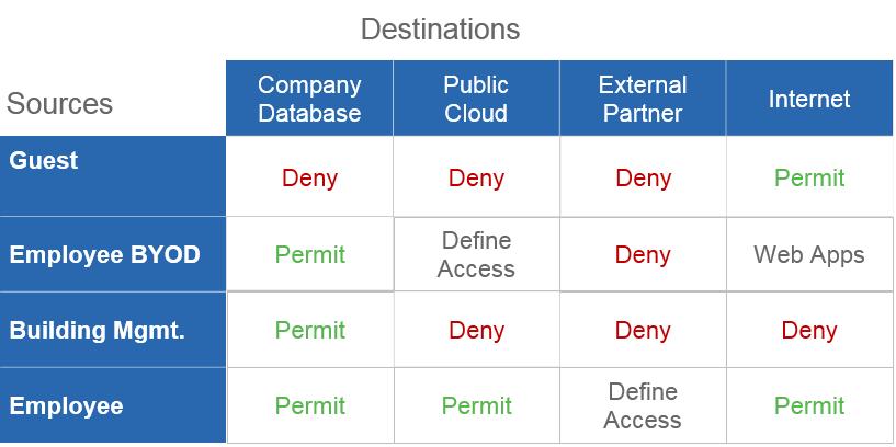 Рис. 2. Иллюстрация концепции матрицы доступа Cisco TrustSec Policy Management Matrix