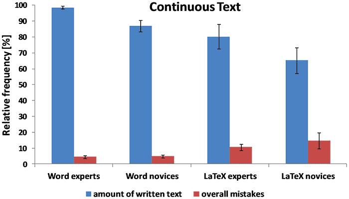 Сравнение word и latex по удобству и эффективности geektimes Кроме того latex показал лучший результат в наборе текста с формулами Относительная эффективность по среднему количеству введённого простого текста за 30