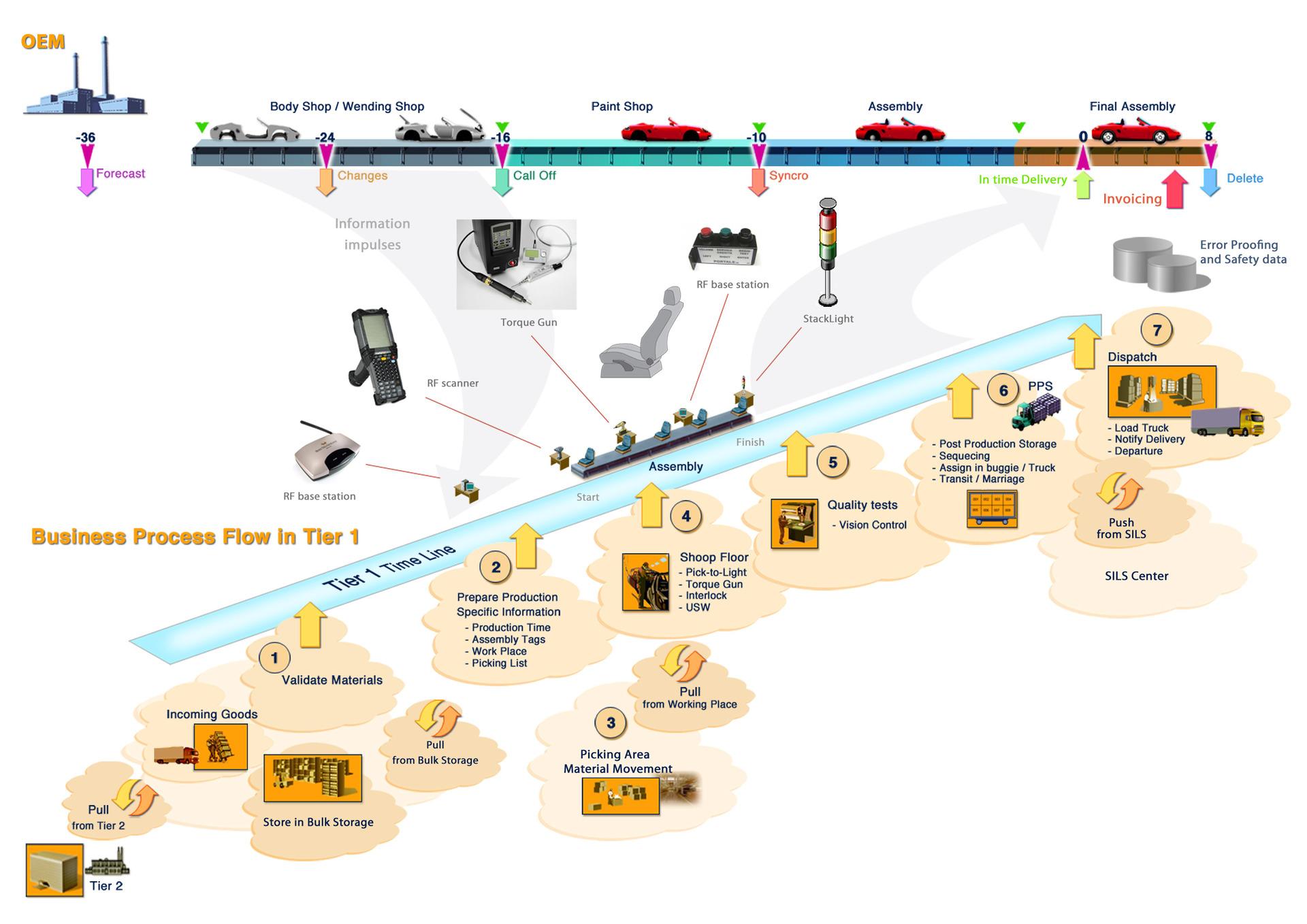 JiT-JiS SCM или «Как делают Автомобили»