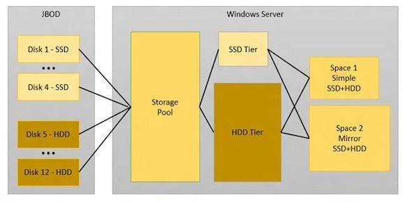 Дешевые способы поддать жару системе хранения с помощью SSD
