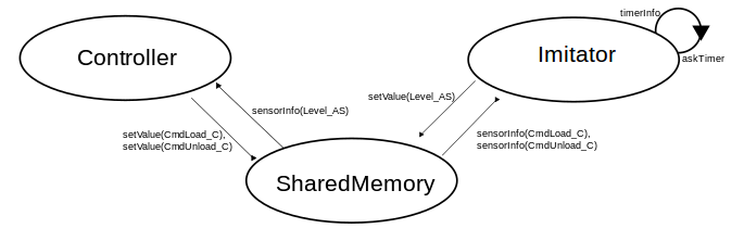 Структура обмена
