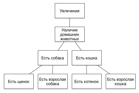 Пример таксономии 1