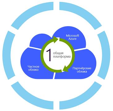 Связываем Microsoft Azure и облако сервис-провайдера в единую сеть