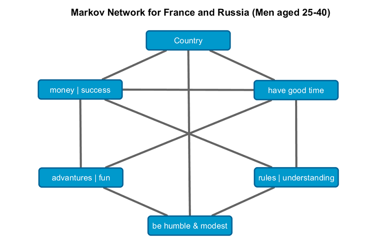 Contingency tables: loglinear models and Markov networks