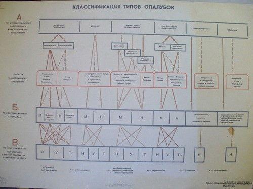 Классификация типов опалубок