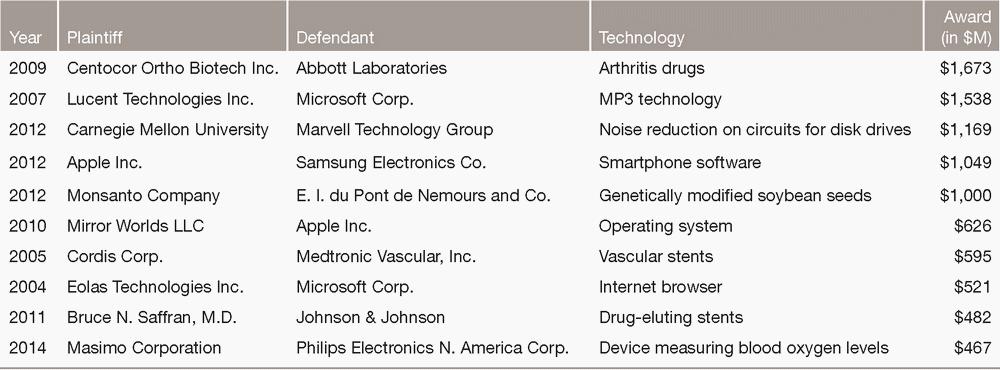 Динамика судебных дел первые плоды патентной реформы США Хабрахабр Наиболее крупные средние выплаты за период с 1995 по 2014 годы пришлись на фармацевтику и биотехнологии 21 4 млн долл телекоммуникации 19 7 млн долл