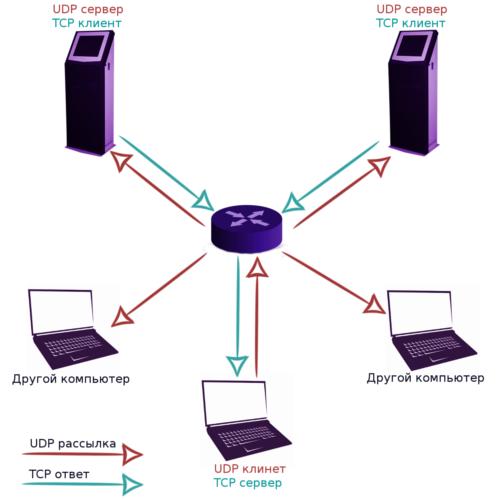приблизна топологія мережі