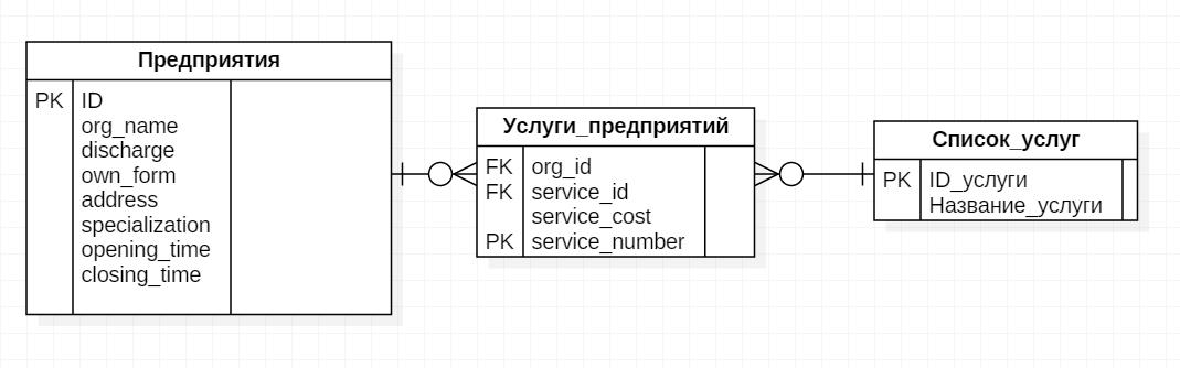 Mysql связать таблицы