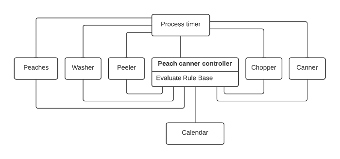 Антипаттерны проектирования poltergeists