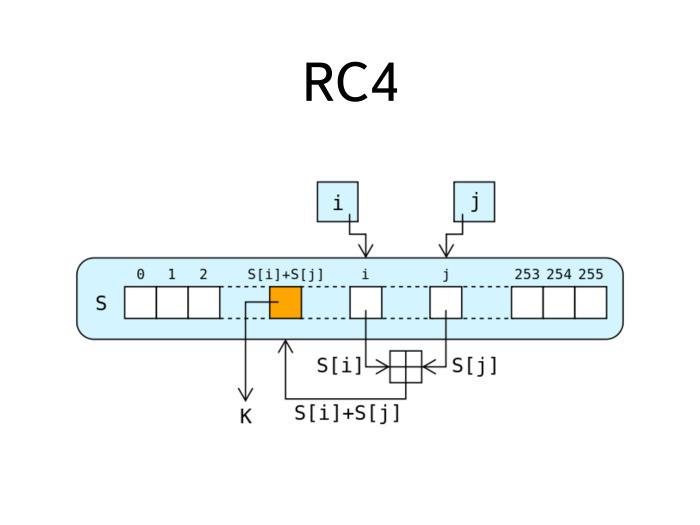 Схема работы шифра RC4