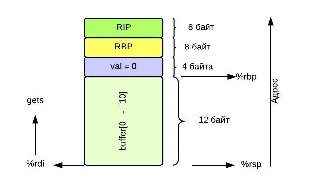 Return oriented programming  Собираем exploit по кусочкам