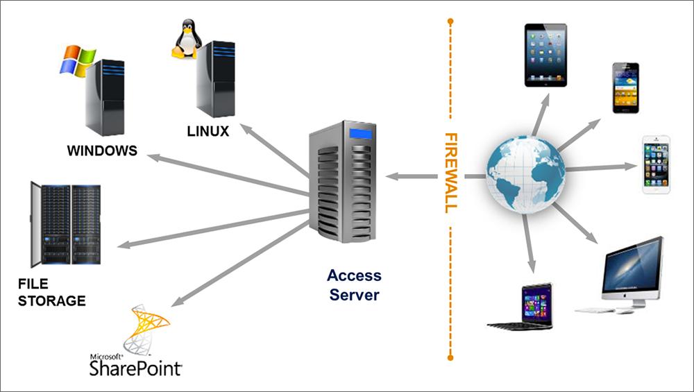 Sync, share & secure – три в одном с помощью Acronis Access 7