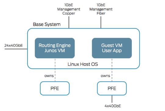 Как связаны конвергентная инфраструктура и онлайн-трейдинг: Новый проект Juniper