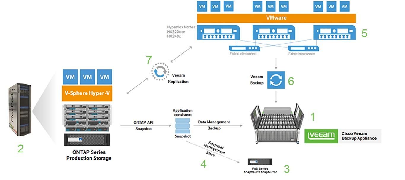 Пример эталонной архитектуры ЦОД на базе решений Cisco, NetApp и Veeam