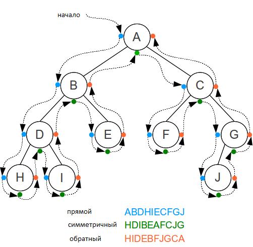 Бинарные деревья поиска и рекурсия – это просто