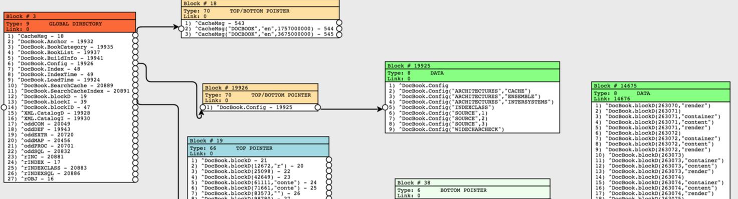 Блоки. Внутреннее устройство файла базы данных Cache. Часть 2