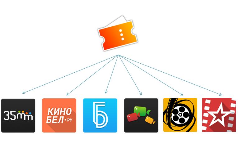 Конвейерное производство Android приложений