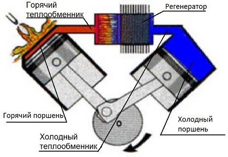 Доклад на тему двигатель стирлинга 1196
