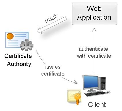 Импорт и экспорт сертификата и закрытого ключа