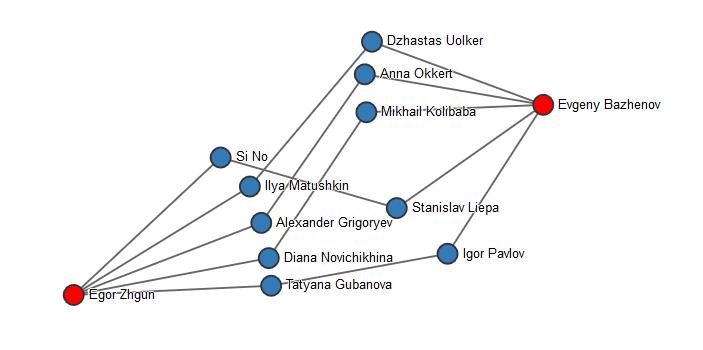 Граф від Жгуна до Баженова