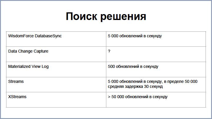 От Oracle к PostgreSQL – путь длиною в 4 года, доклад Андрея Рынкевича