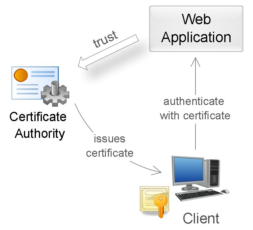 частью протокола SSL/TLS.