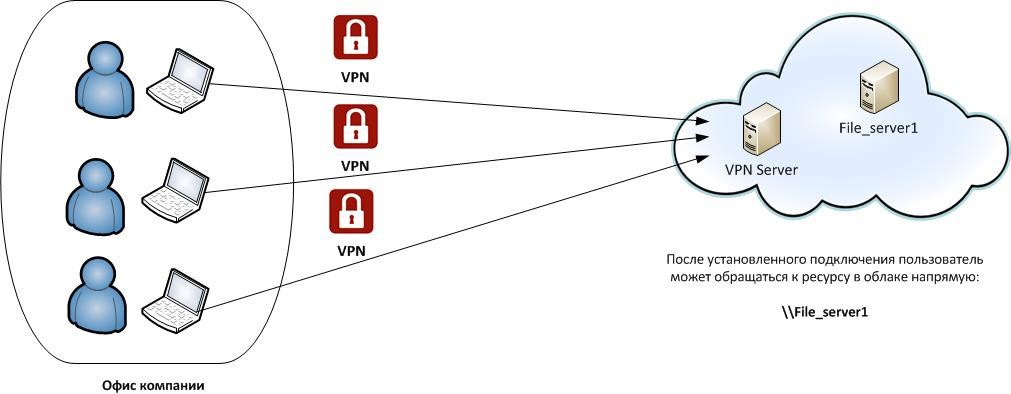 Example of implementing a VPN connection to a resource in the cloud