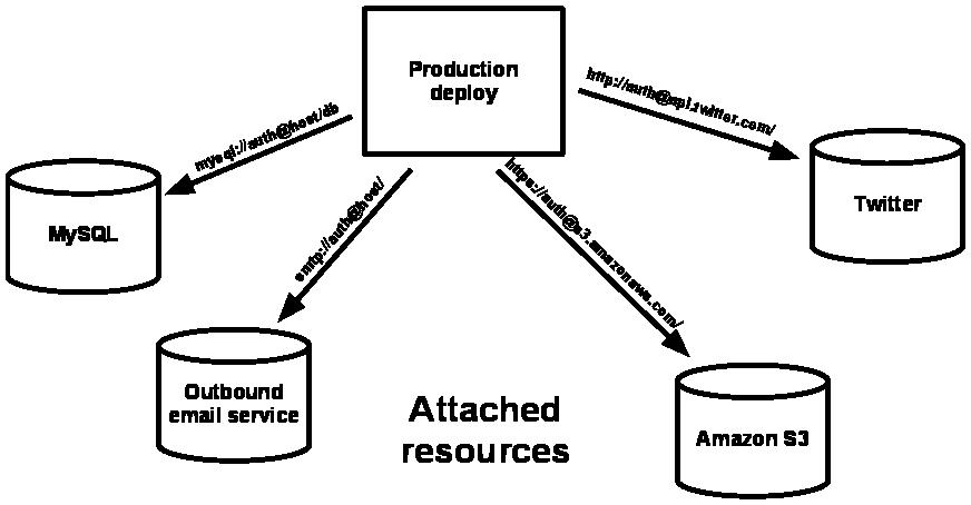 Рабочее развёртывание приложения, подключенного к 4 сторонним сервисам.