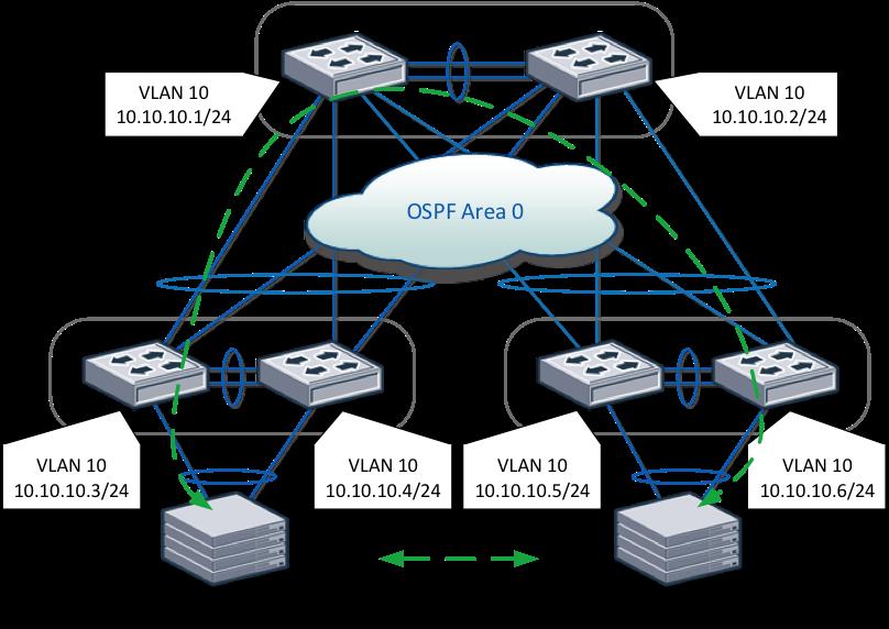 Технология Virtual Link Trunking (VLT) для сетевых фабрик