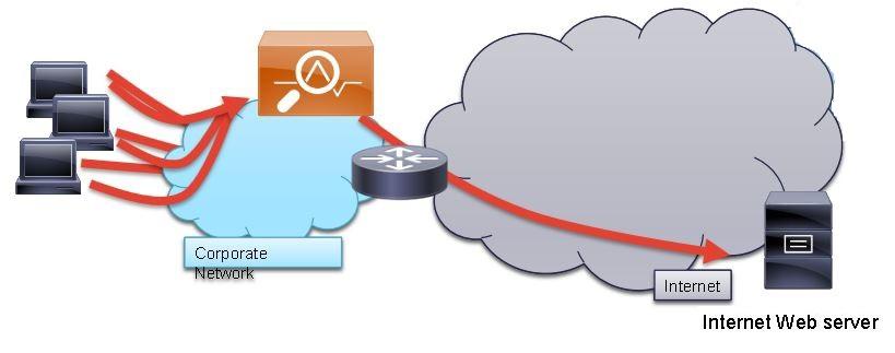 Как и зачем защищать доступ в Интернет на предприятии — часть 2