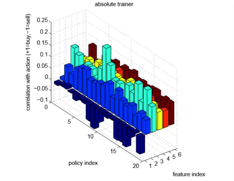 high frequency trading machine learning