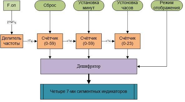 Структурная схема часов и