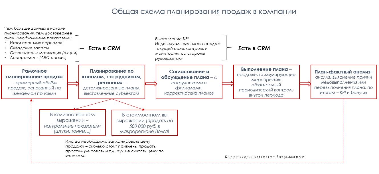 схема компанії млм