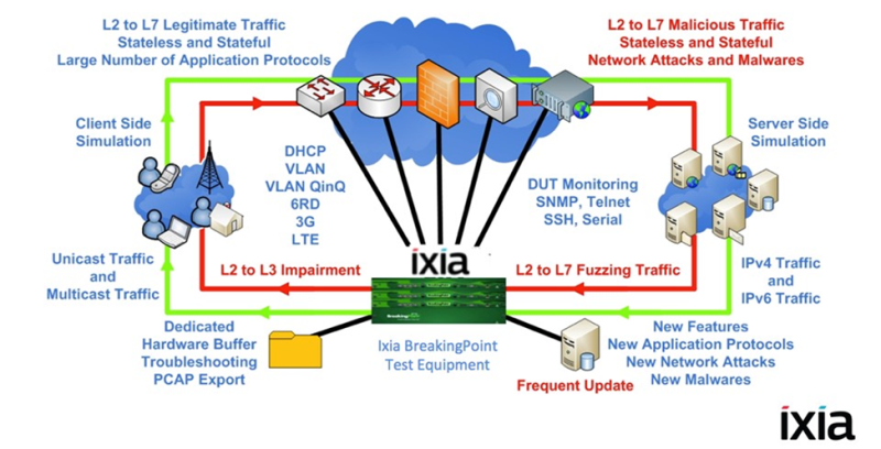 A variety of network security tests: a review of IXIA solutions