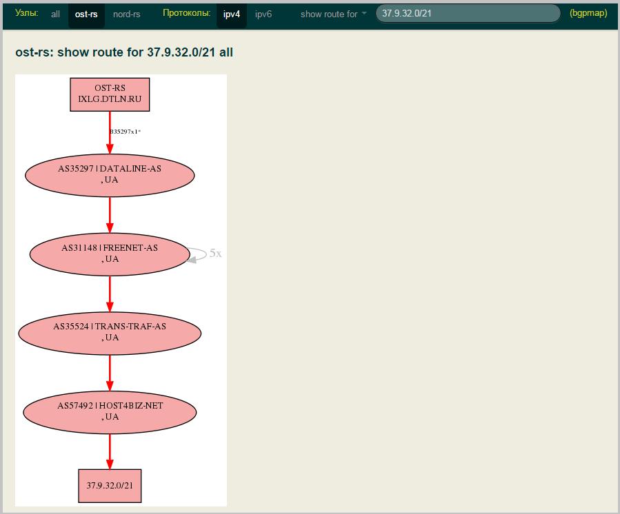Своя точка обмена трафиком в дата-центре. Часть 2. Инструменты для участников DataLine-IX