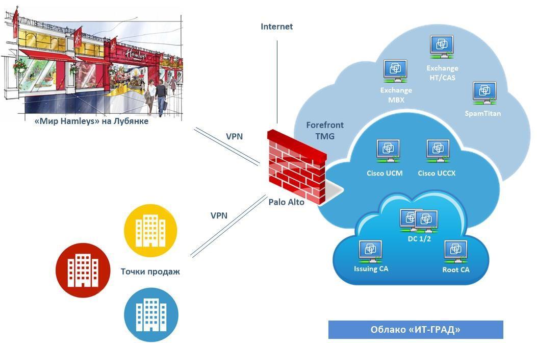 Виртуальная инфраструктура сети магазинов Hamleys