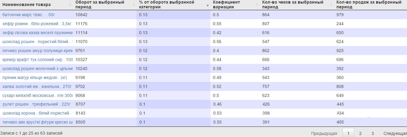 Авс Анализ на примере Поставщиков
