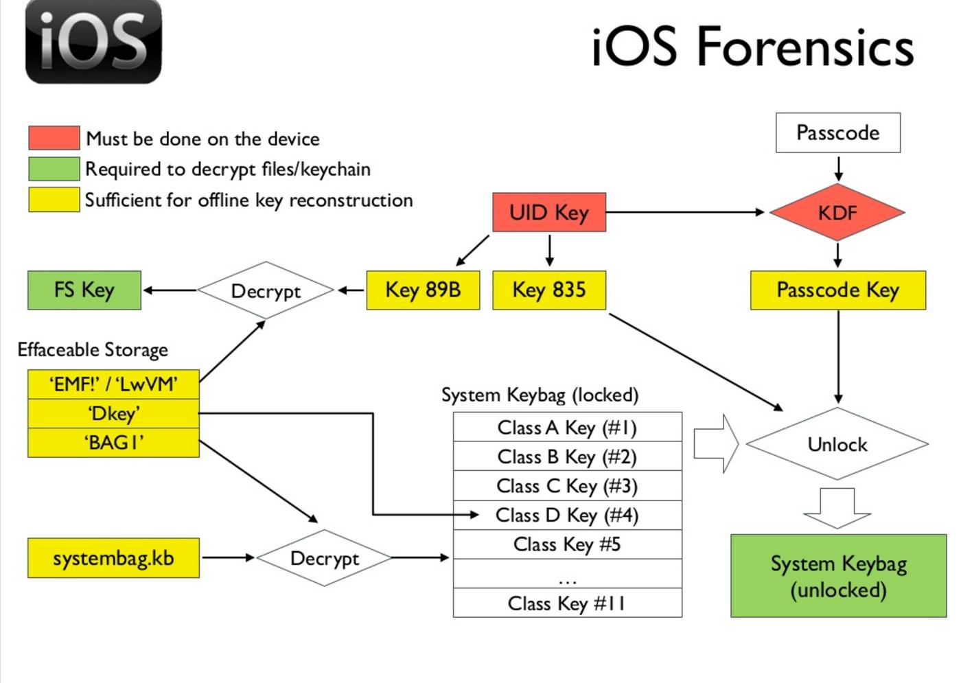 Демонстрация брутфорса пароля iPhone 5c c зеркалированием флэш-памяти