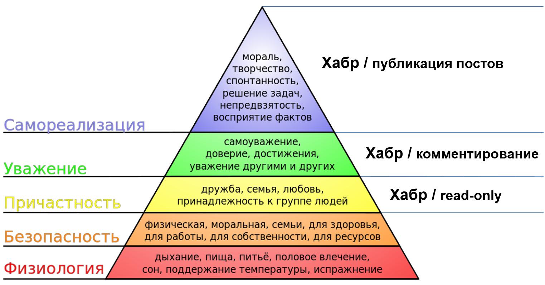 Зачем нужна пирамида потребностей