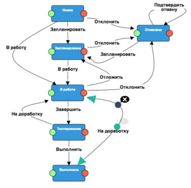 Workflow-Designer