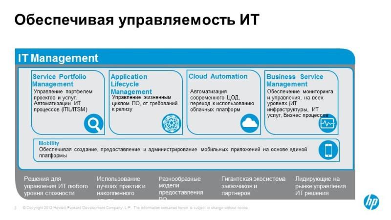HP Software — современный подход к построению системы мониторинга ИТ и бизнес-сервисов