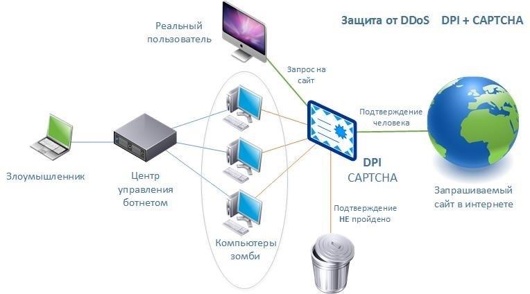 Введение в DPI: Сценарии использования системы